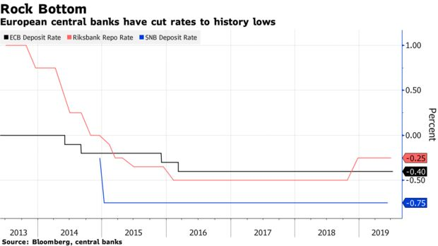 European central banks have cut rates to history lows