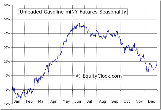 Unleaded Gasoline miNY Futures (QU) Seasonal Chart