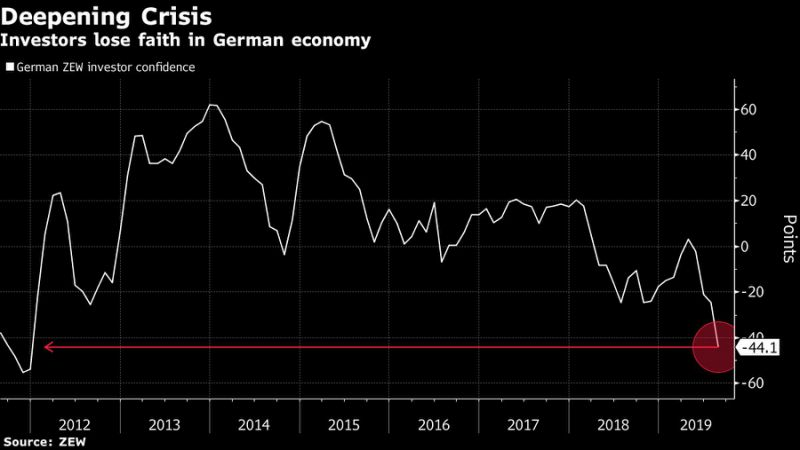 Germany IsFlirtingWith Recession After Investor Confidence Falls